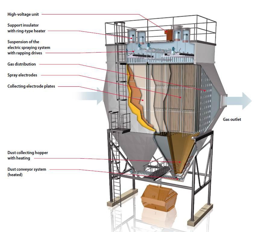 Dry Electrostatic Precipitators R Amp R Beth Lp